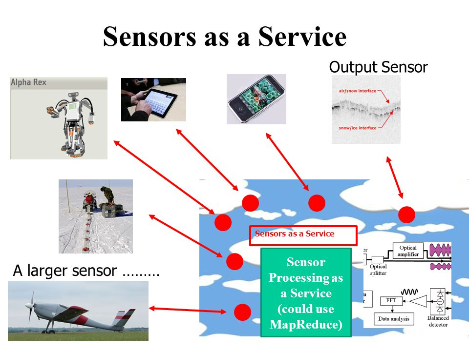 Sensor Processing as a Service (could use MapReduce)