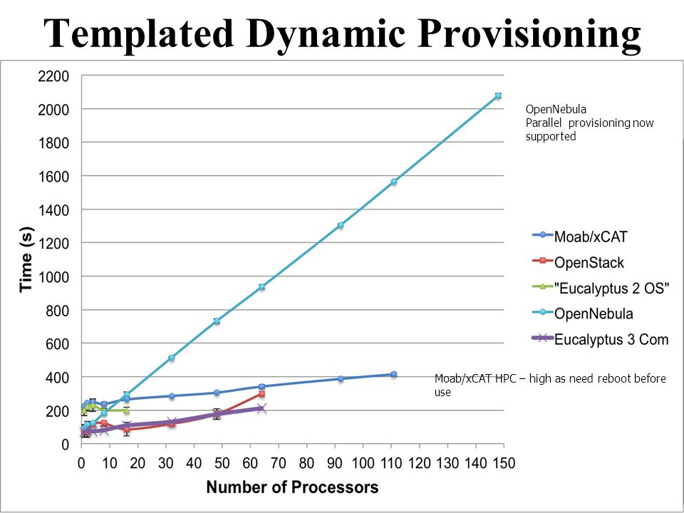 Templated Dynamic Provisioning