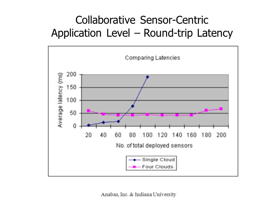 Collaborative Sensor-Centric Application Level – Round-trip Latency