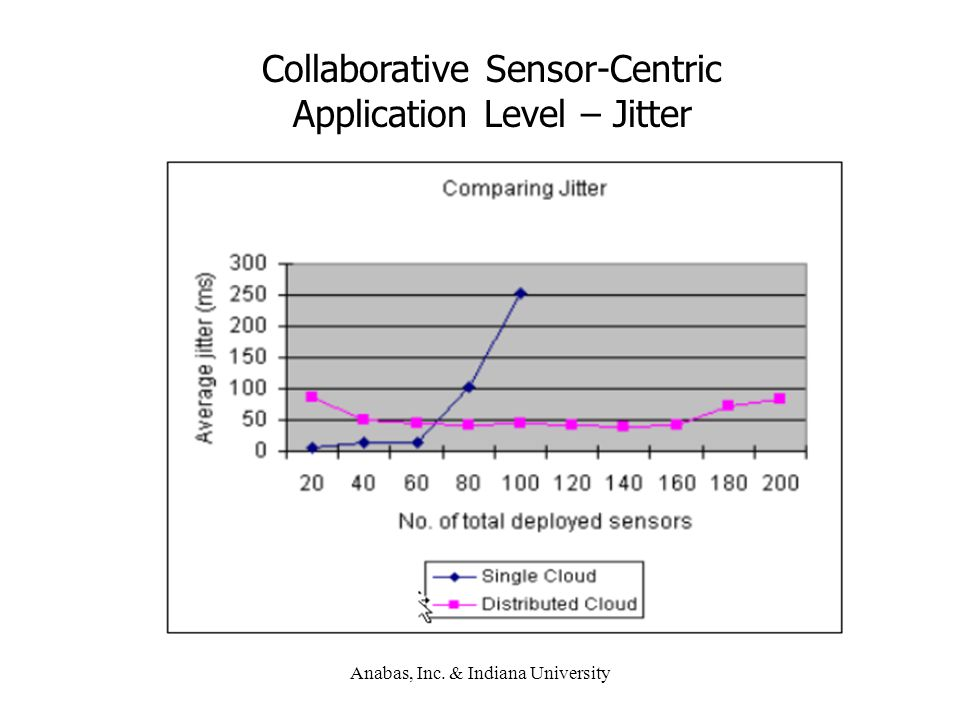 Collaborative Sensor-Centric Application Level – Jitter