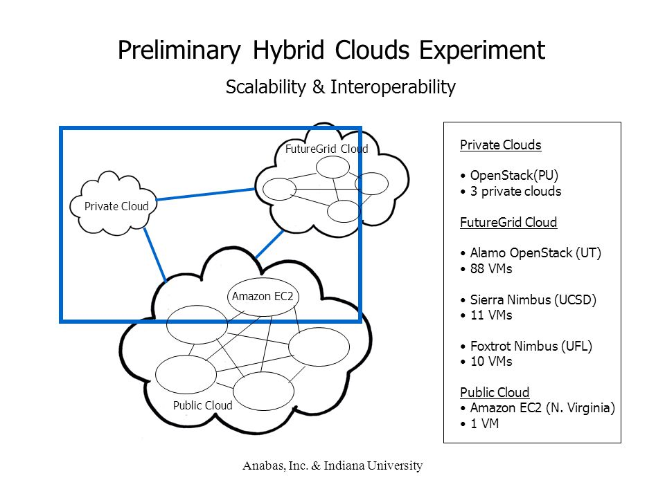Preliminary Hybrid Clouds Experiment