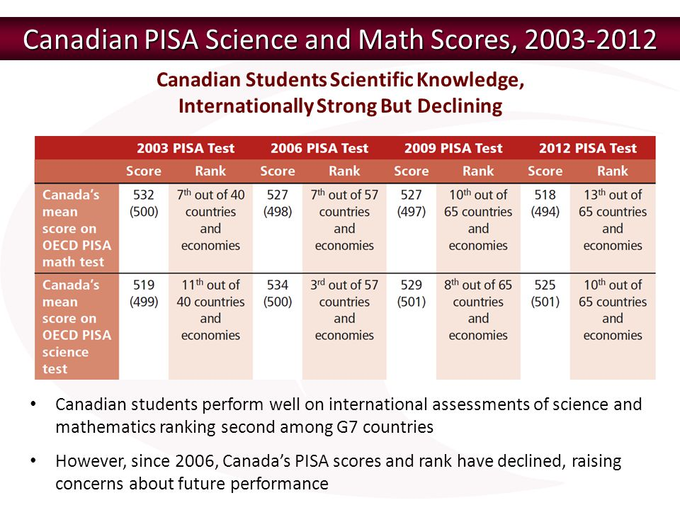 Canadian PISA Science and Math Scores, 2003-2012