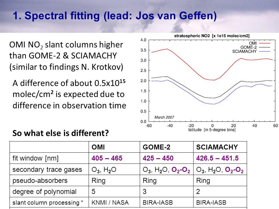 1. Spectral fitting (lead: Jos van Geffen)