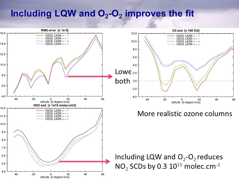 Including LQW and O2-O2 improves the fit