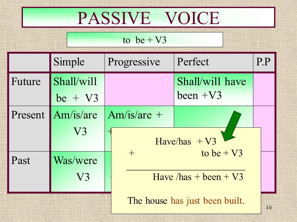 PASSIVE VOICE Simple Progressive Perfect P.P Future Shall/will be + V3