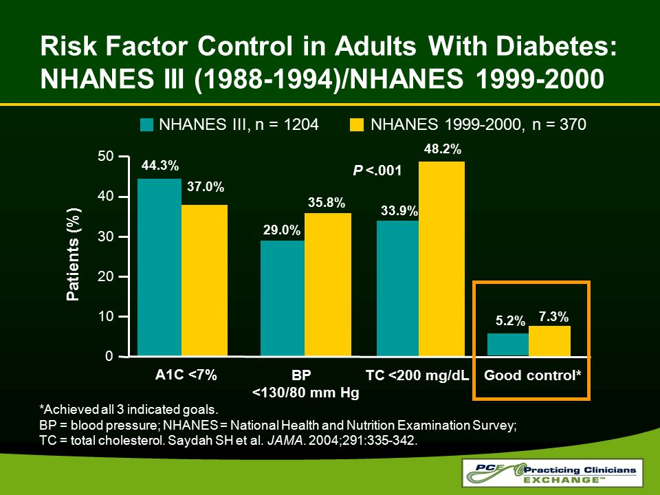 Risk Factor Control in Adults With Diabetes: NHANES III (1988-1994)/NHANES 1999-2000