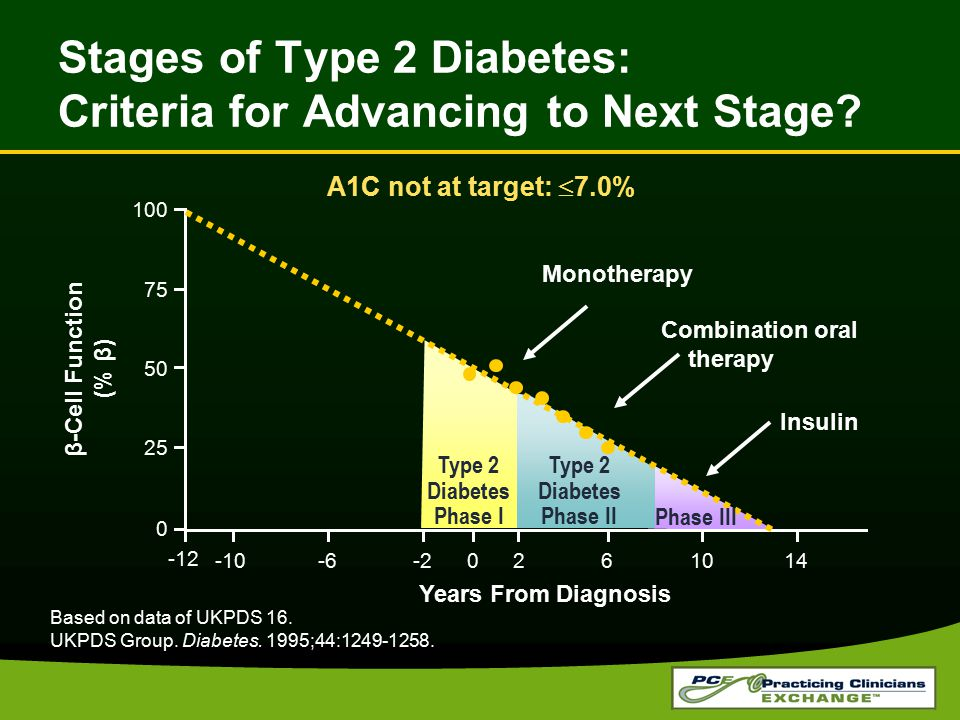 Stages of Type 2 Diabetes: Criteria for Advancing to Next Stage