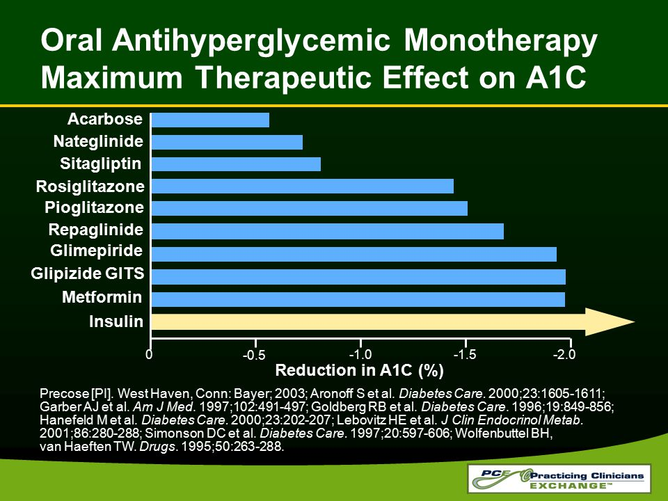 Oral Antihyperglycemic Monotherapy Maximum Therapeutic Effect on A1C