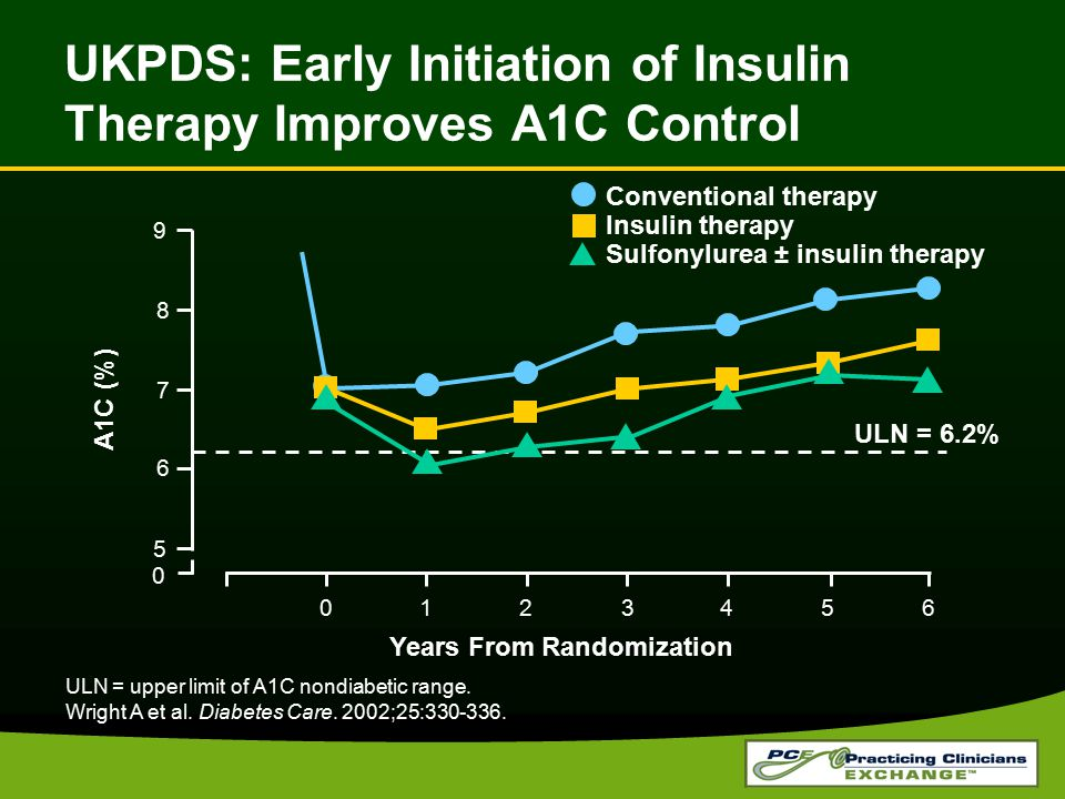 UKPDS: Early Initiation of Insulin Therapy Improves A1C Control