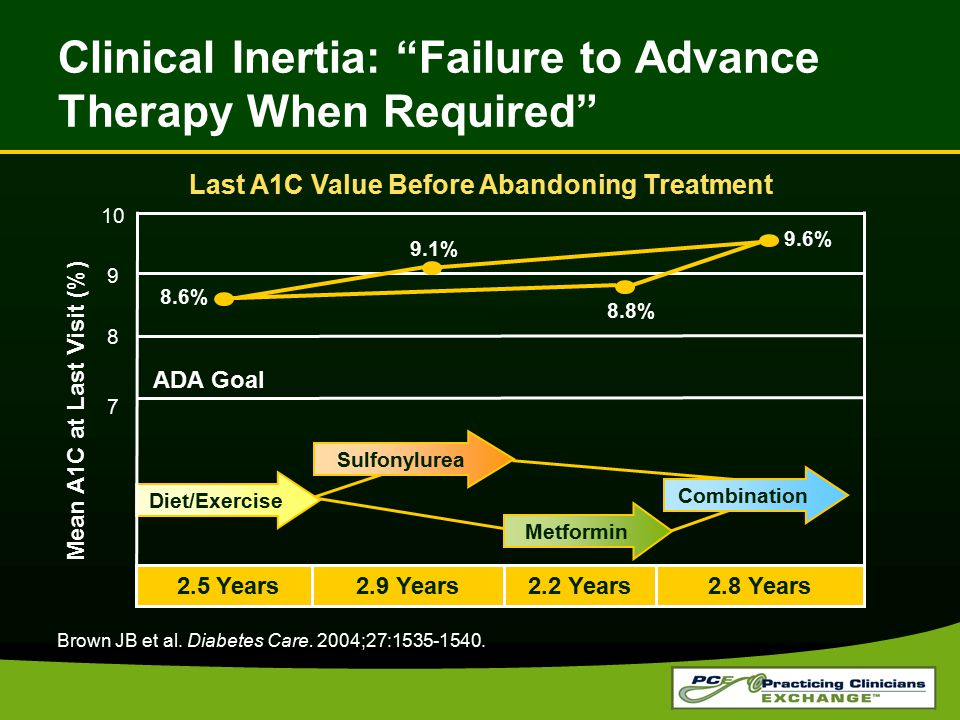 Clinical Inertia: Failure to Advance Therapy When Required