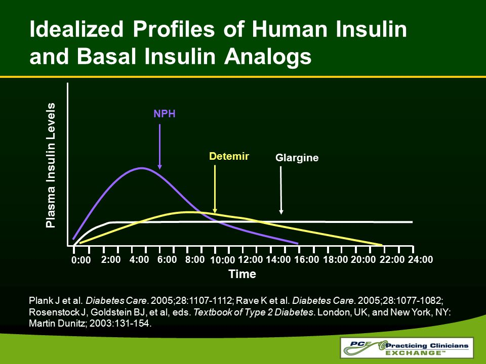 Idealized Profiles of Human Insulin and Basal Insulin Analogs