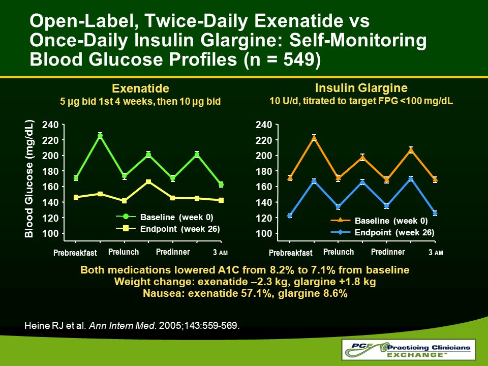 Open-Label, Twice-Daily Exenatide vs Once-Daily Insulin Glargine: Self-Monitoring Blood Glucose Profiles (n = 549)