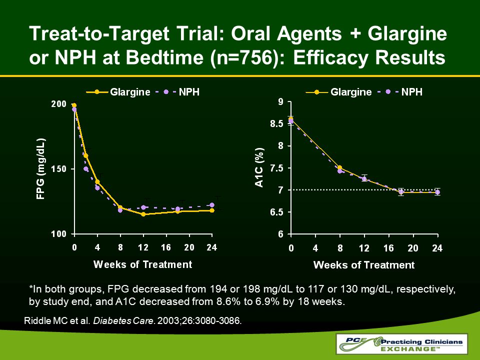 Treat-to-Target Trial: Oral Agents + Glargine or NPH at Bedtime (n=756): Efficacy Results