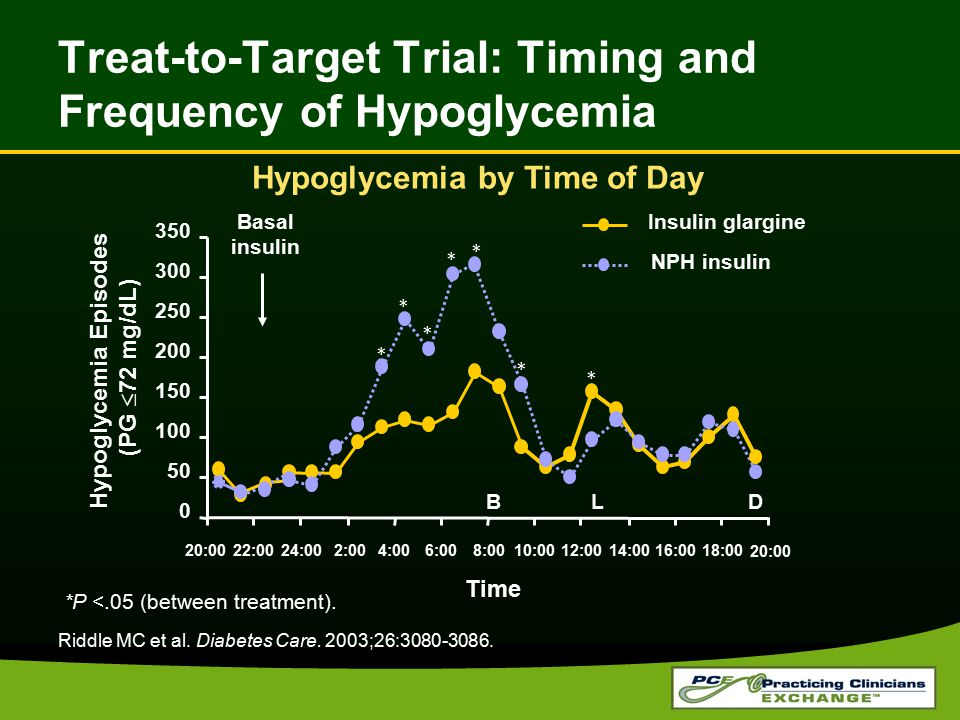 Treat-to-Target Trial: Timing and Frequency of Hypoglycemia