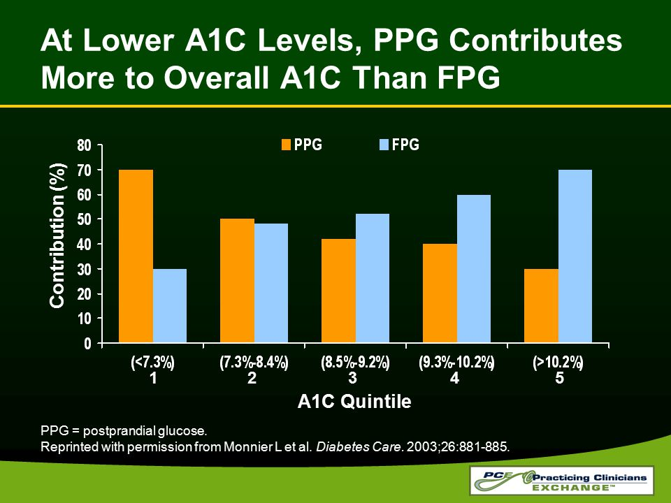 At Lower A1C Levels, PPG Contributes More to Overall A1C Than FPG