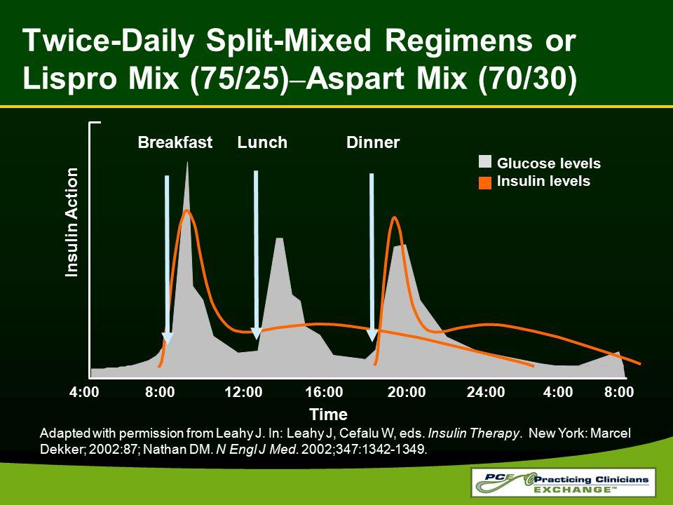 Twice-Daily Split-Mixed Regimens or Lispro Mix (75/25)–Aspart Mix (70/30)