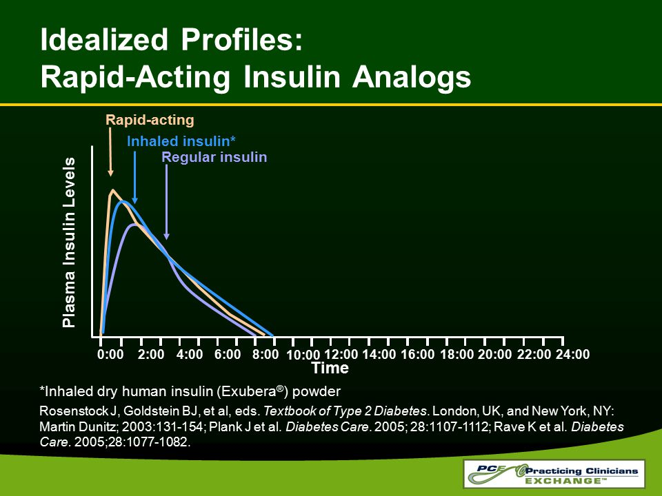 Idealized Profiles: Rapid-Acting Insulin Analogs