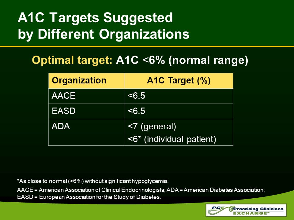 A1C Targets Suggested by Different Organizations