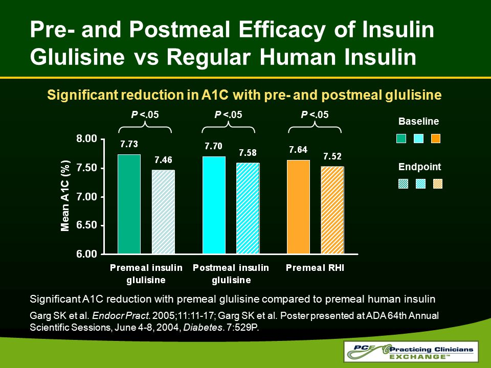Significant reduction in A1C with pre- and postmeal glulisine