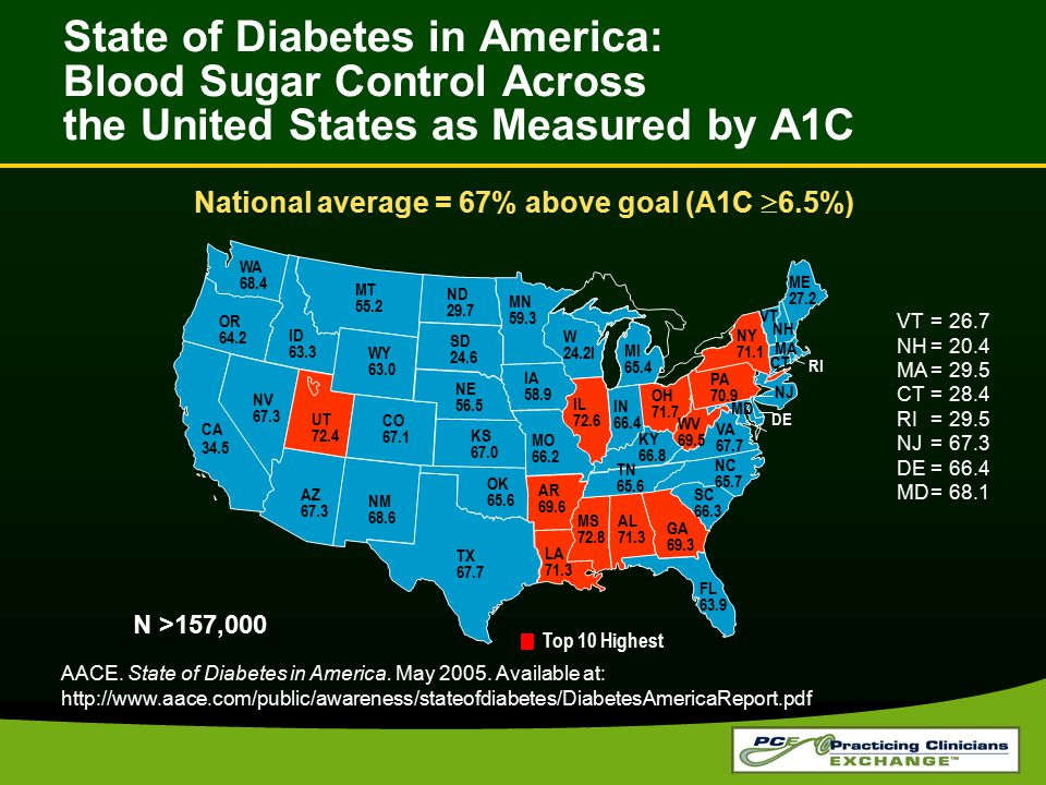 National average = 67% above goal (A1C 6.5%)