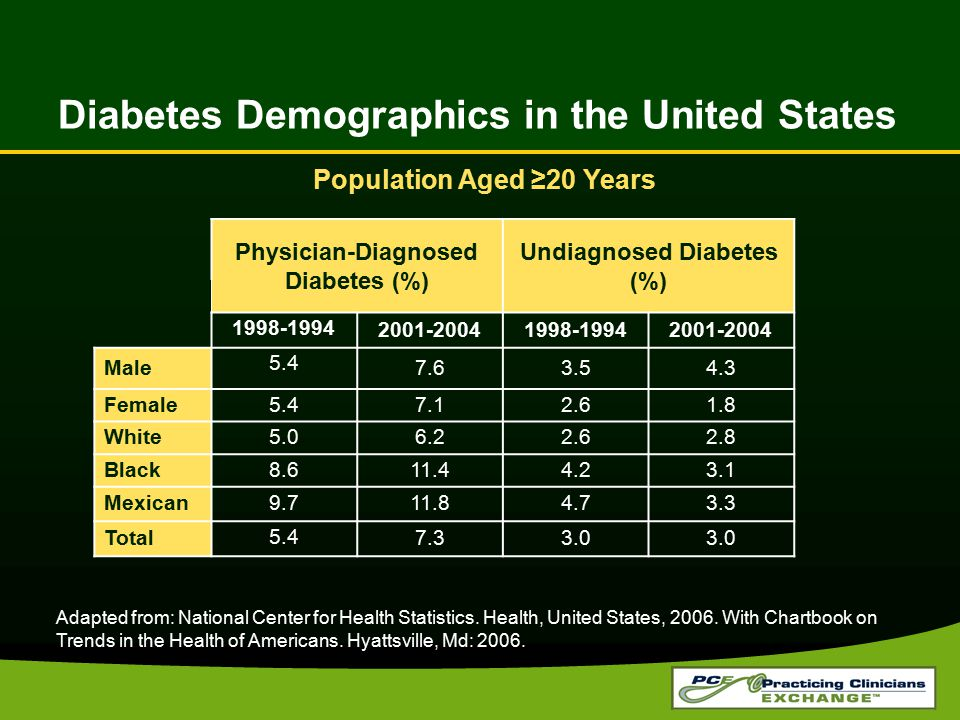 Diabetes Demographics in the United States