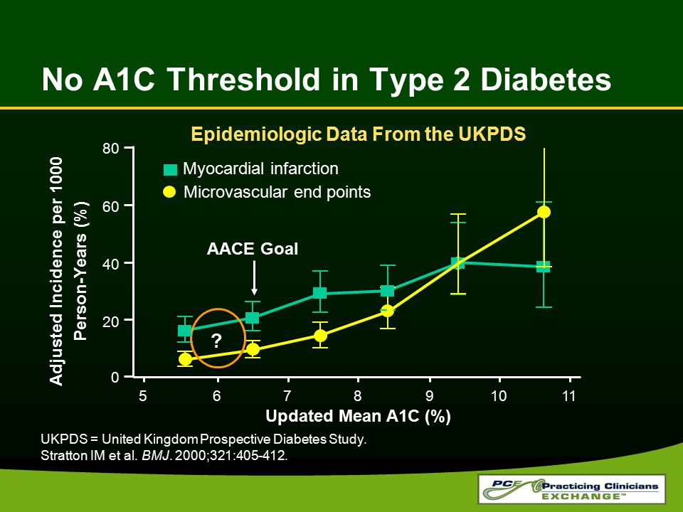 No A1C Threshold in Type 2 Diabetes