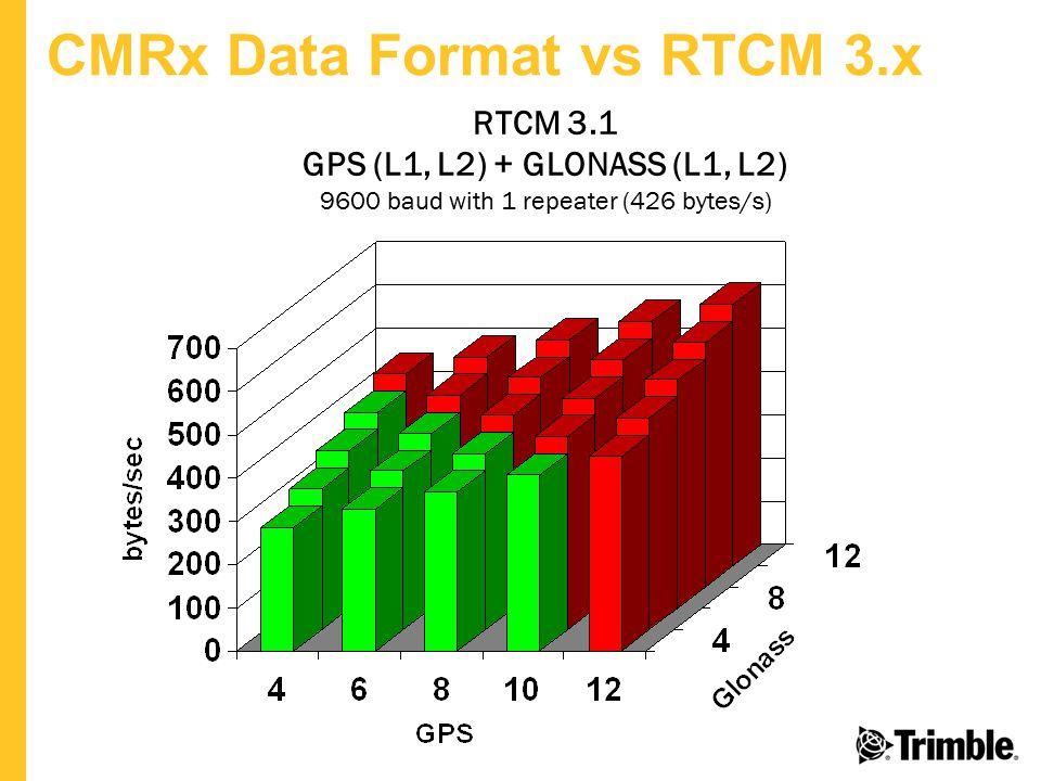 CMRx Data Format vs RTCM 3.x