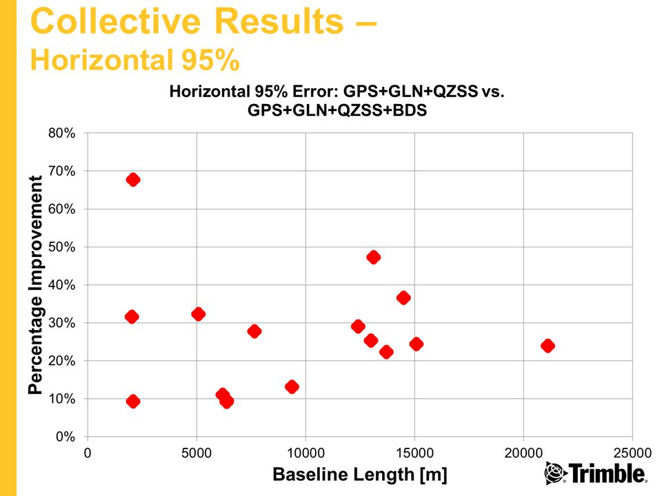Collective Results – Horizontal 95%