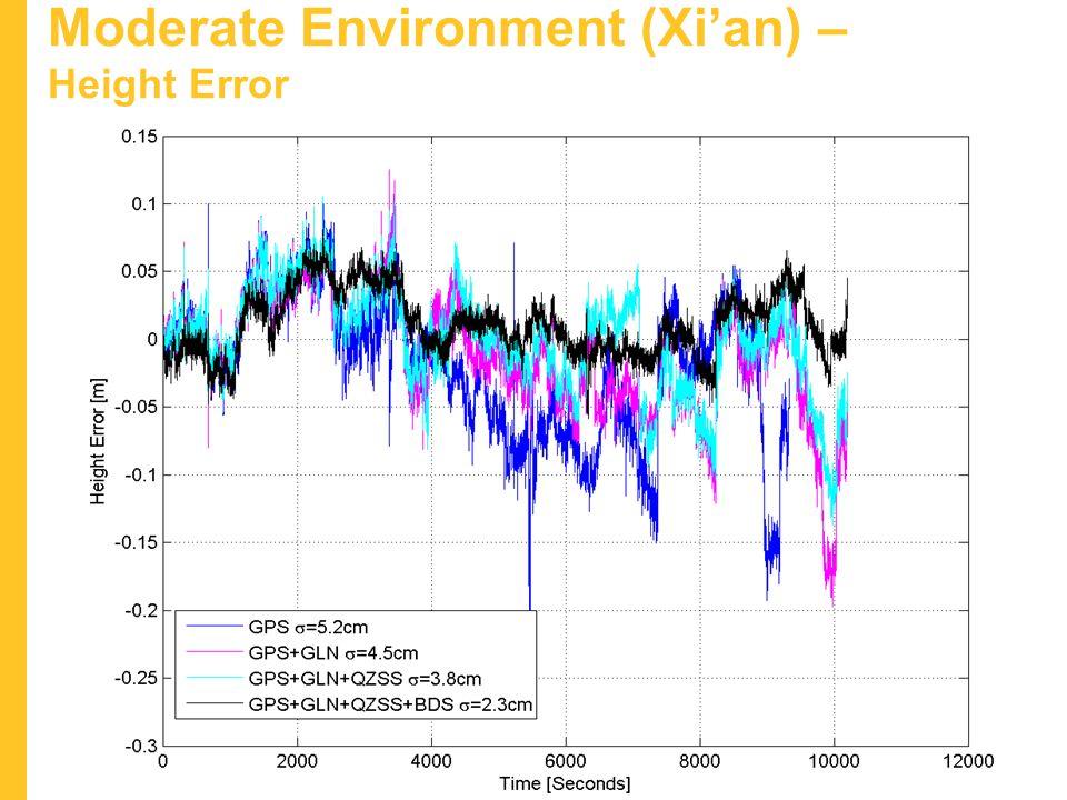 Moderate Environment (Xi'an) – Height Error