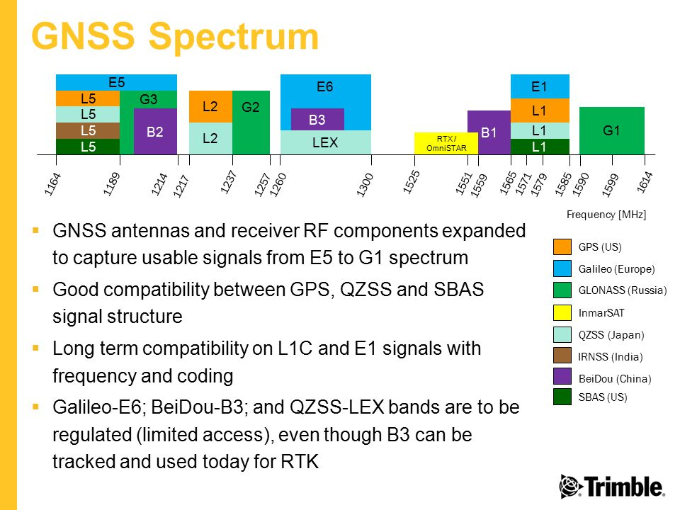 GNSS Spectrum L5. L2. LEX. L1. G2. G3. G1. E1. E5. E6. B1. B3. B2. RTX / OmniSTAR. 1164.