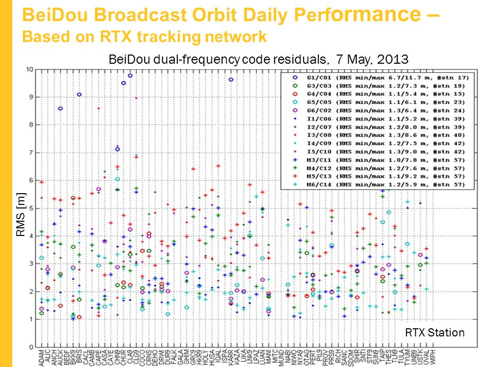 BeiDou Broadcast Orbit Daily Performance – Based on RTX tracking network