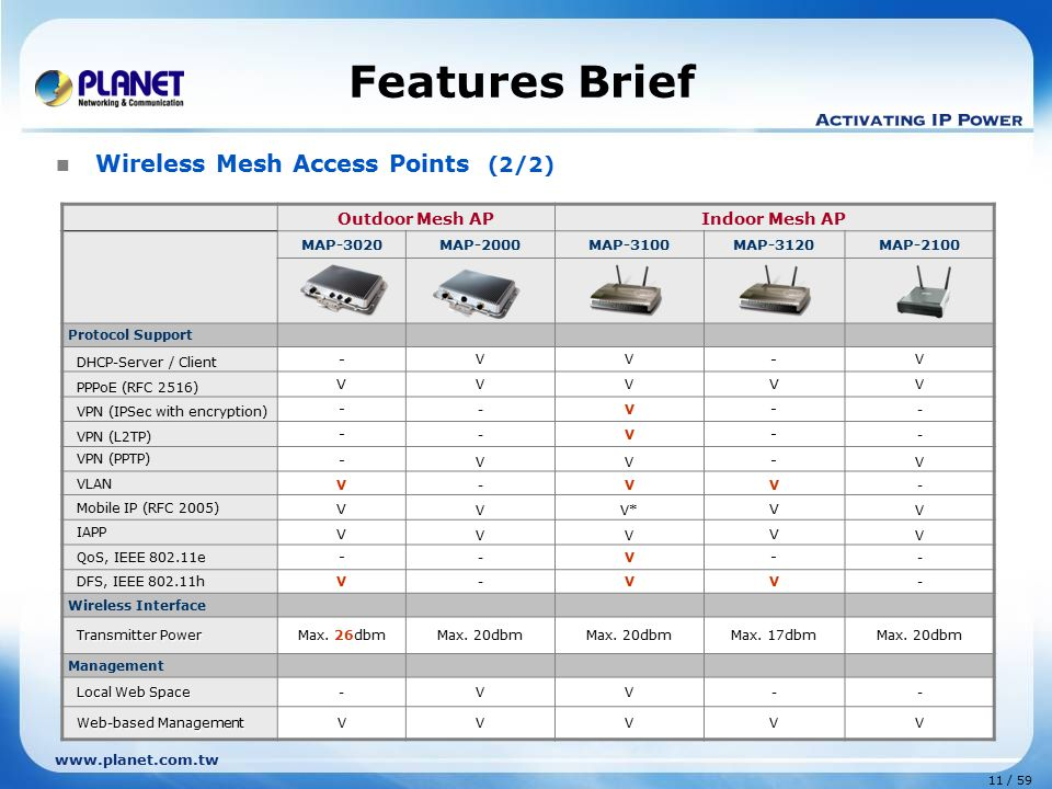 Features Brief Wireless Mesh Access Points (2/2) Outdoor Mesh AP