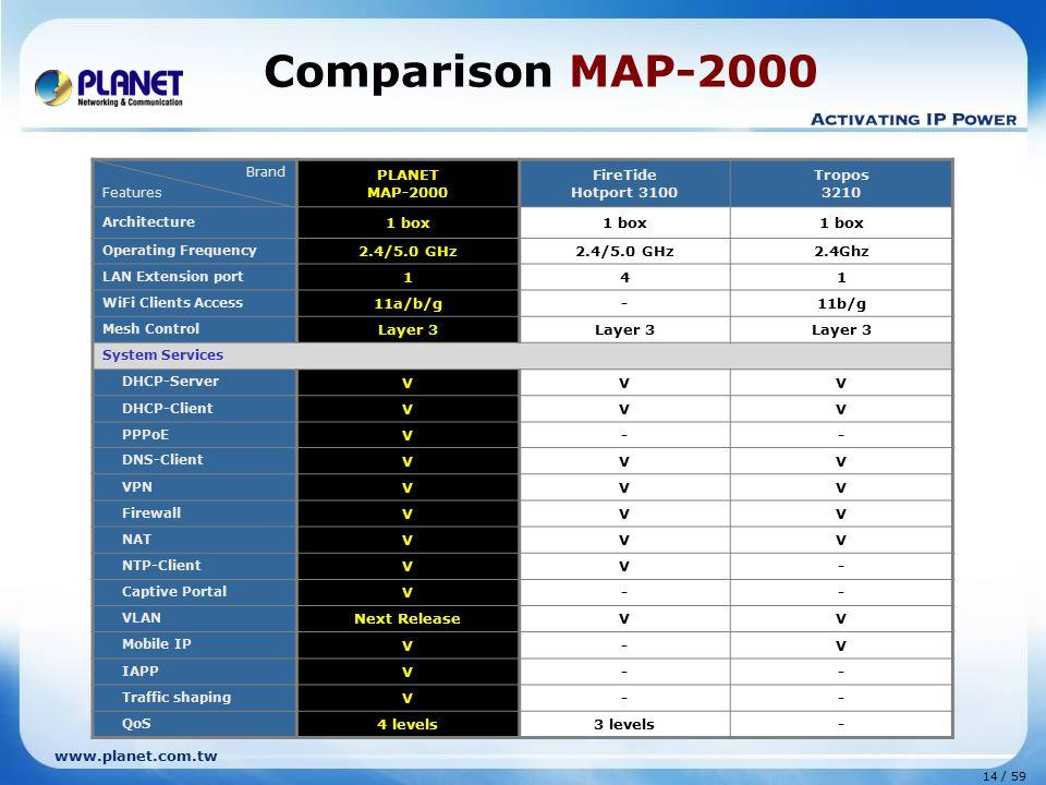 Comparison MAP-2000 PLANET MAP-2000 FireTide Hotport 3100 Tropos 3210