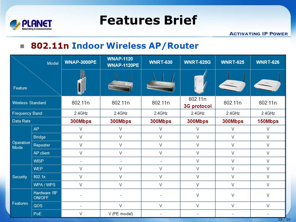 Features Brief 802.11n Indoor Wireless AP/Router 802.11n 3G protocol
