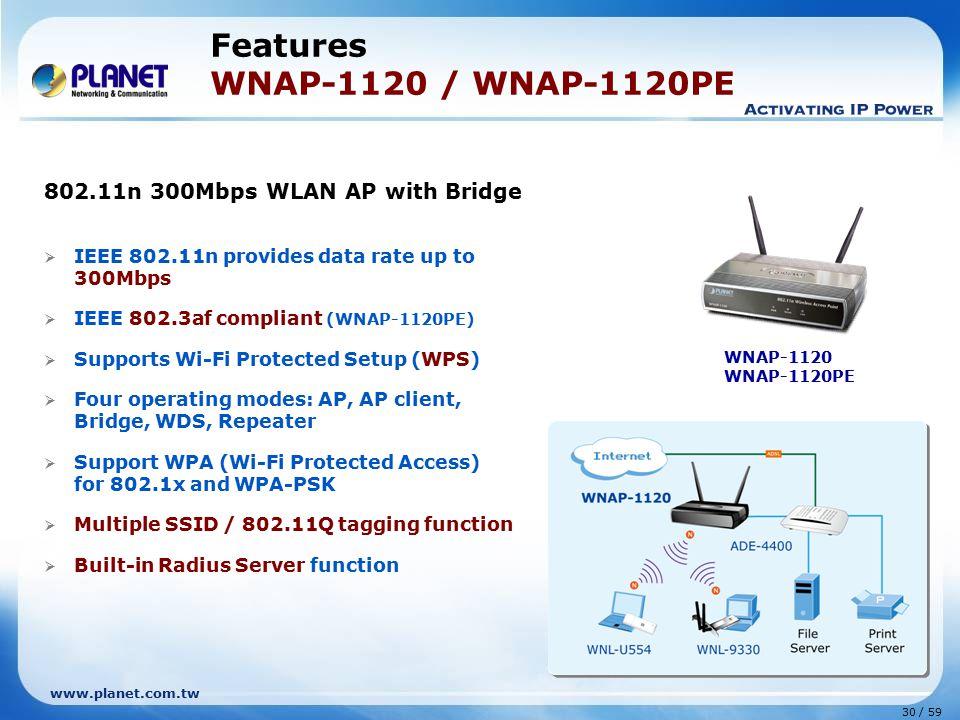 Features WNAP-1120 / WNAP-1120PE