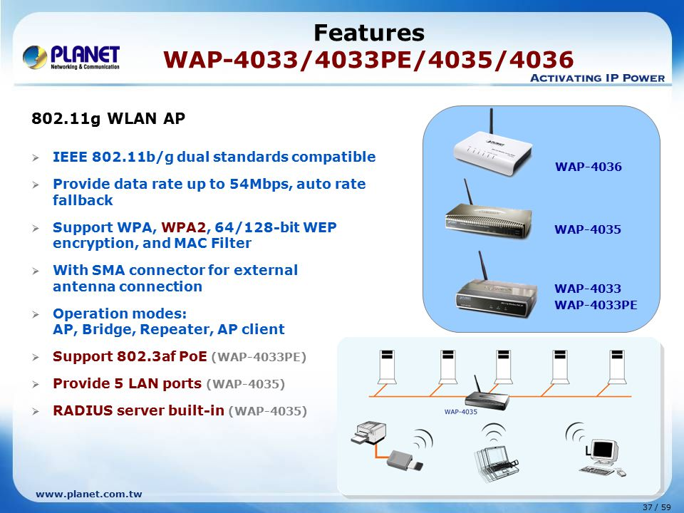 Features WAP-4033/4033PE/4035/4036 802.11g WLAN AP