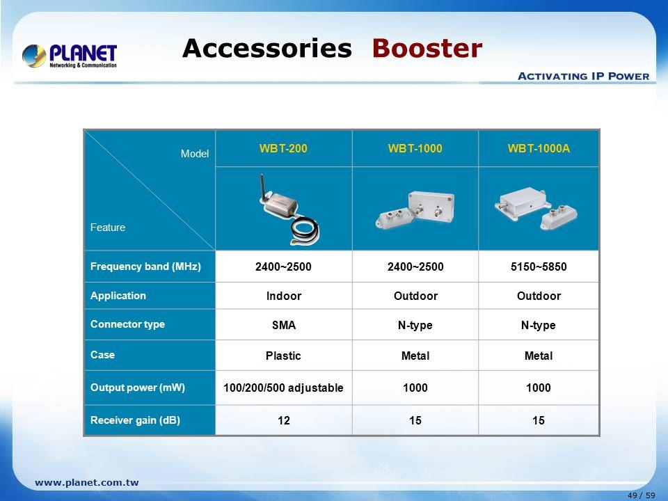 Accessories Booster WBT-200 WBT-1000 WBT-1000A 2400~2500 5150~5850