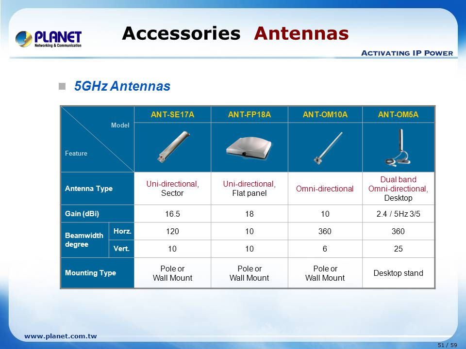 Accessories Antennas 5GHz Antennas ANT-SE17A ANT-FP18A ANT-OM10A