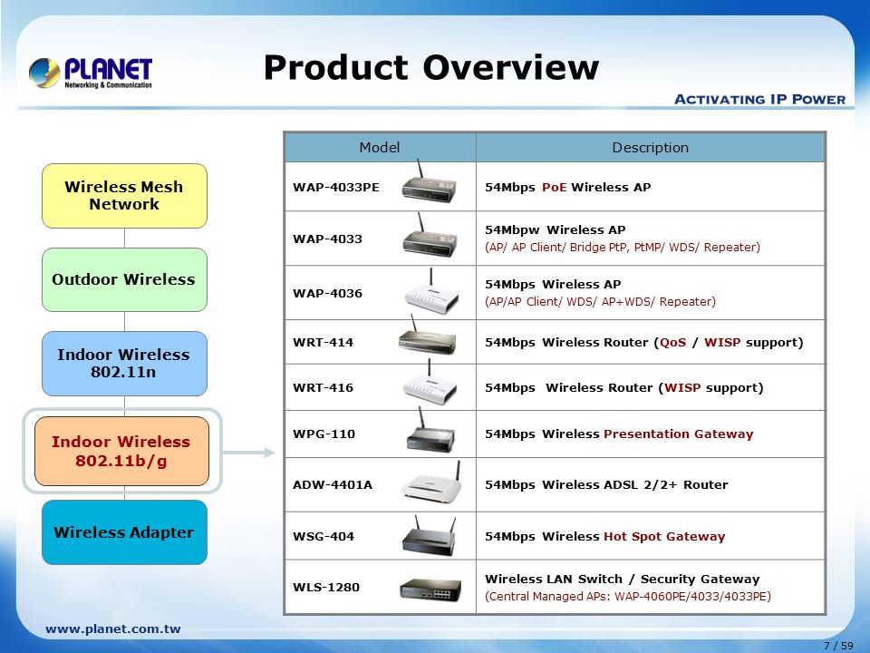 Product Overview Indoor Wireless 802.11b/g Wireless Mesh Network