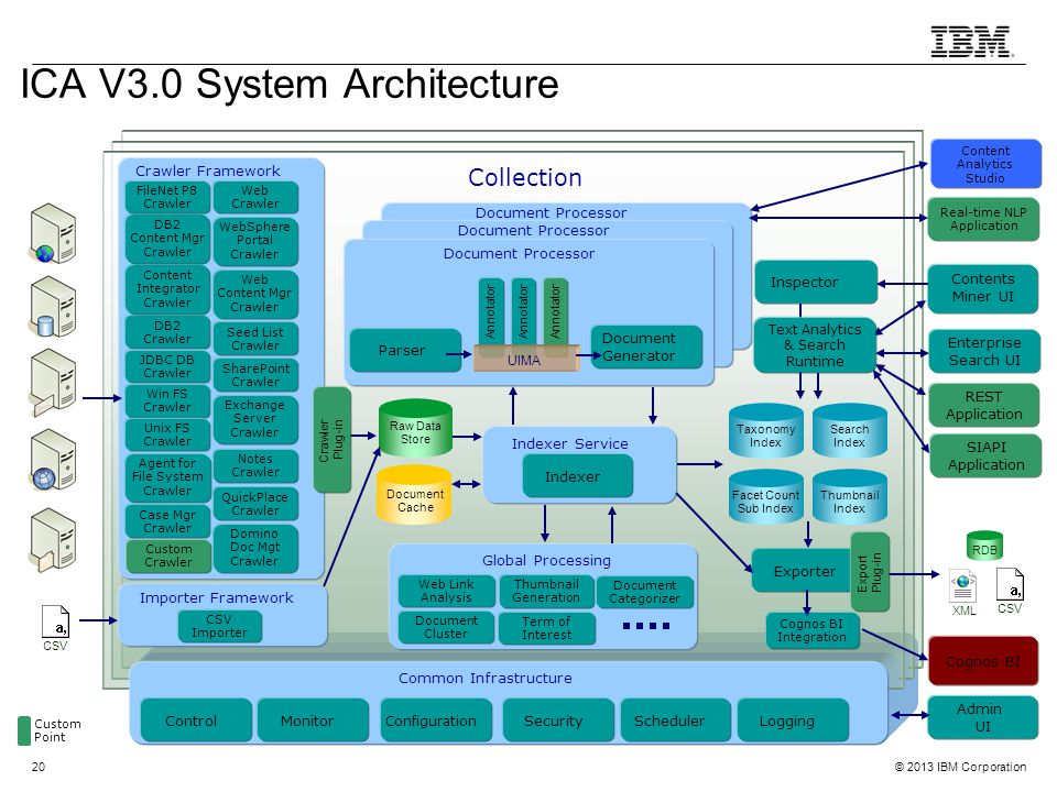 ICA V3.0 System Architecture