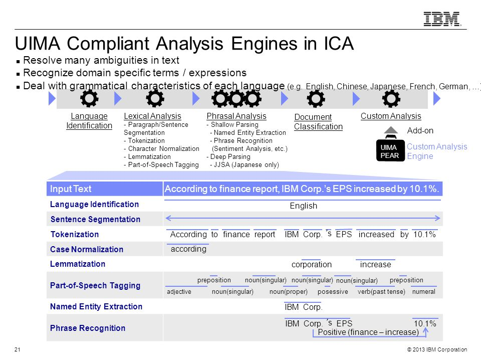 UIMA Compliant Analysis Engines in ICA