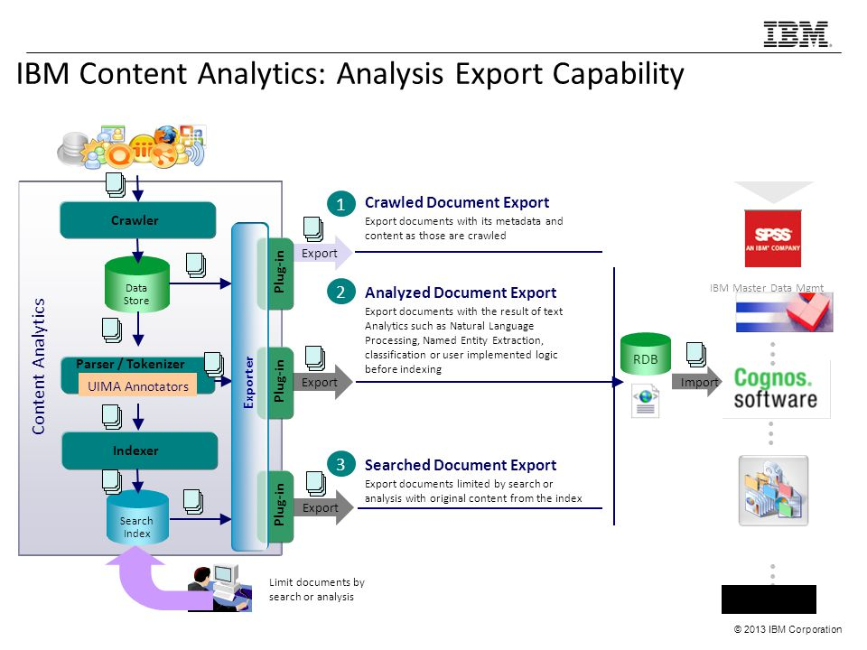 IBM Content Analytics: Analysis Export Capability