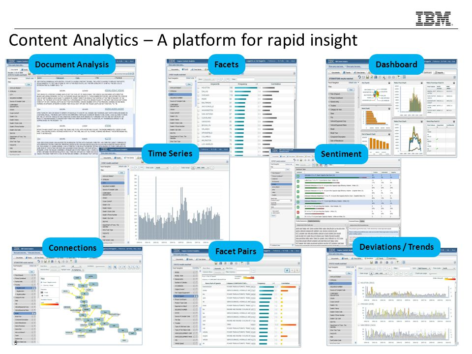 Content Analytics – A platform for rapid insight