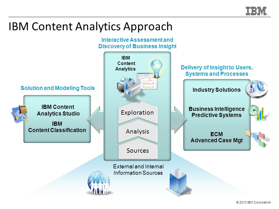 IBM Content Analytics Approach