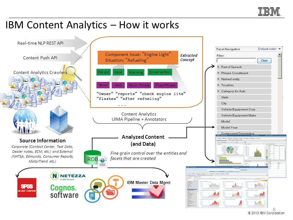 Analyzed Content (and Data)