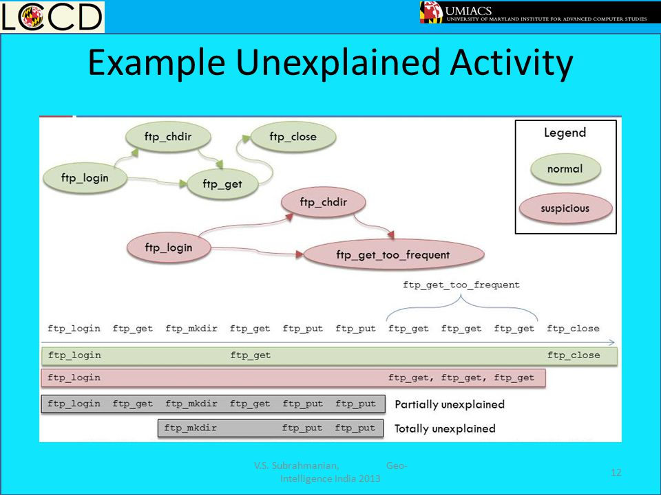 Example Unexplained Activity