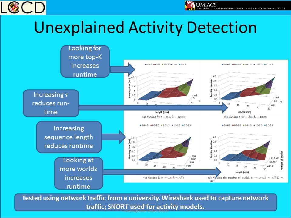 Unexplained Activity Detection