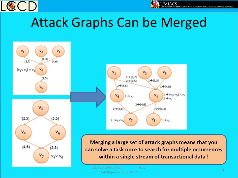 Attack Graphs Can be Merged