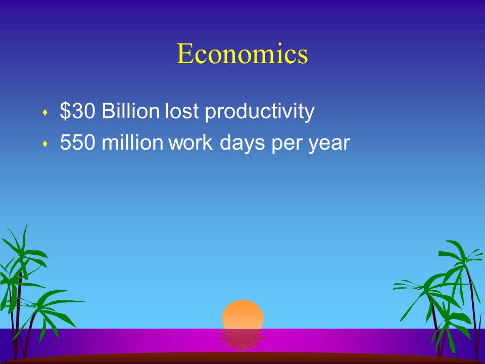 Economics $30 Billion lost productivity 550 million work days per year