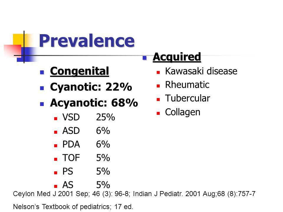 Prevalence Acquired Congenital Cyanotic: 22% Acyanotic: 68%